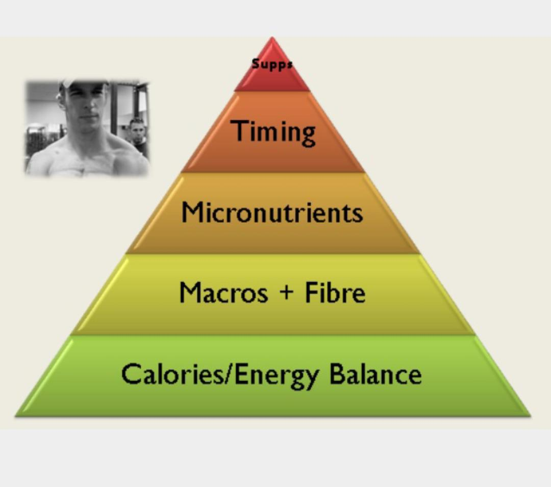 Nutrición en el deporte: pirámide nutricional.