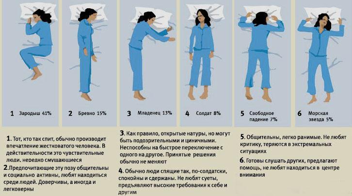 Позы спящего человека в картинках характер