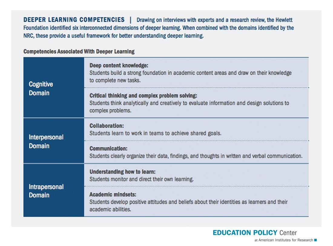 For this #EPCchat, here's our definition of #deeperlearning via @Hewlett_Found & @nrcdbasse: http://t.co/zJ60a3JwpH