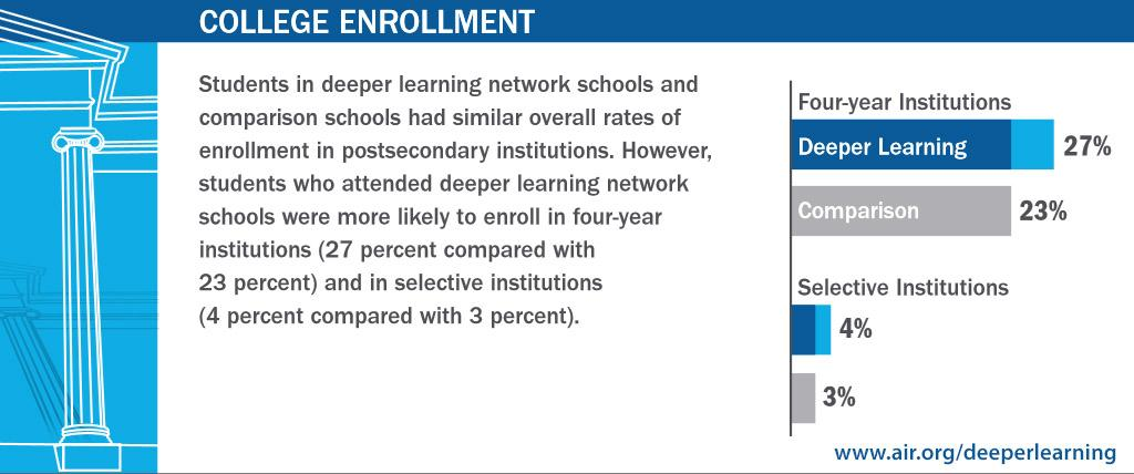 A1 Students in #deeperlearning schools were more likely to attend college #EPCchat #highered http://t.co/iseap9BaeM