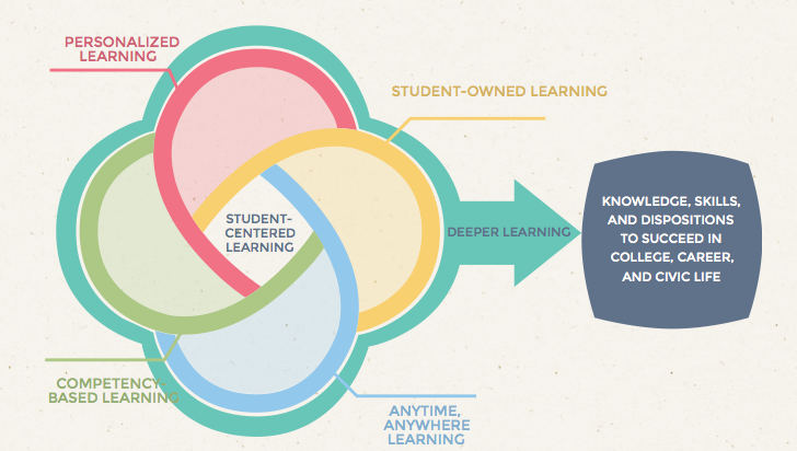 A2: High quality student-centered approaches lead to #deeperlearning outcomes http://t.co/bA8VAs9Skg #EPCchat http://t.co/jfz0Kxt8Nf