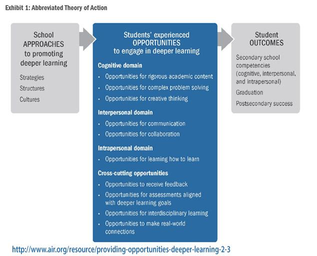 A3 #Deeperlearning study shows relationships btwn school approaches, student outcomes #EPCchat http://t.co/Tf2C6igpS2 http://t.co/wqGjCZVd7V