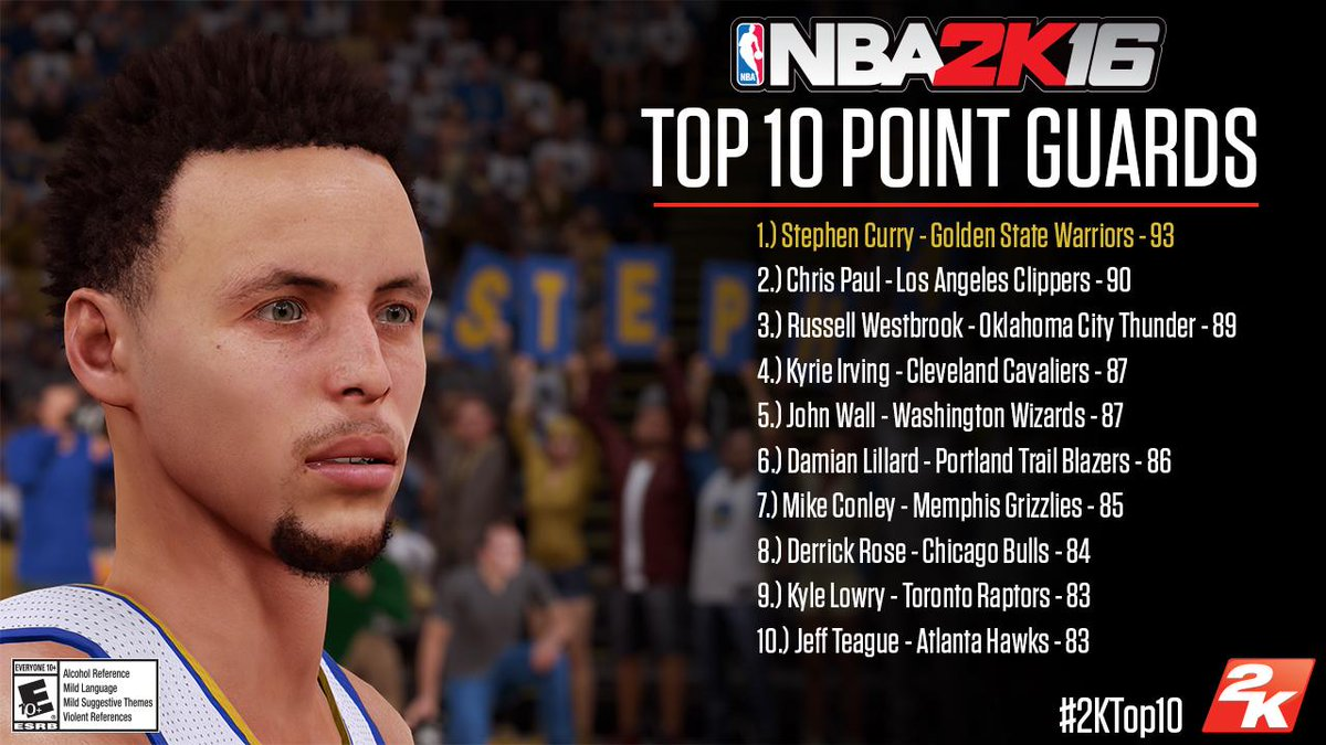"""NBA 2K 2K18 on Twitter: """"The top 10 point-guard ratings in #NBA2K16 ..."""