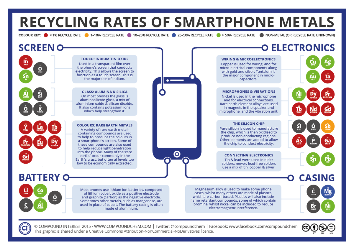 Recycling your smartphone & the metals in it: @compoundchem reports how good a job we're doing http://t.co/kzxDRmOWsG http://t.co/qwjQbecQ4b
