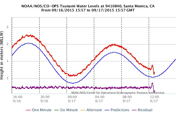 Nws Los Angeles On Twitter Same Graph Of Santamonica Tide Gage