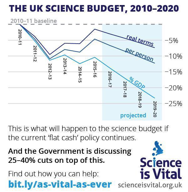 Science is (even more) Vital (thanever) https://t.co/uYNStG4avA http://t.co/aBTEfmoRJV