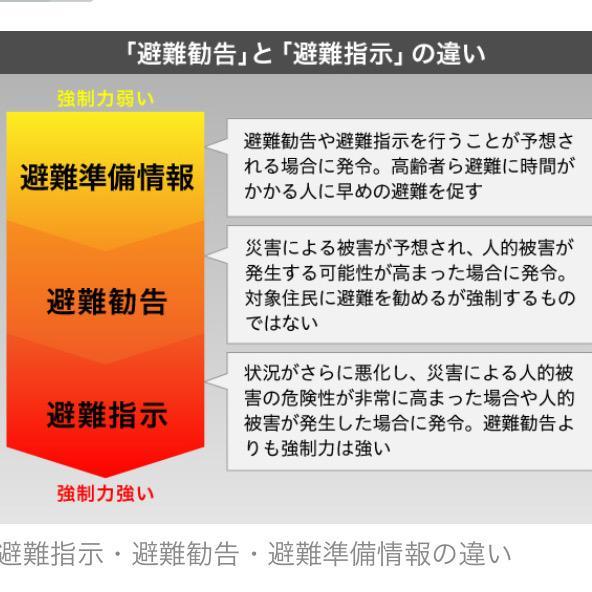 みんな見ておいてなっしー!(。゜▽゜)避難指示は結構やばいなっしー!「避難指示」と「避難勧告」 何が違う? | THE PAGE http://t.co/y0hlJamGbc… @thepage_jpさんから