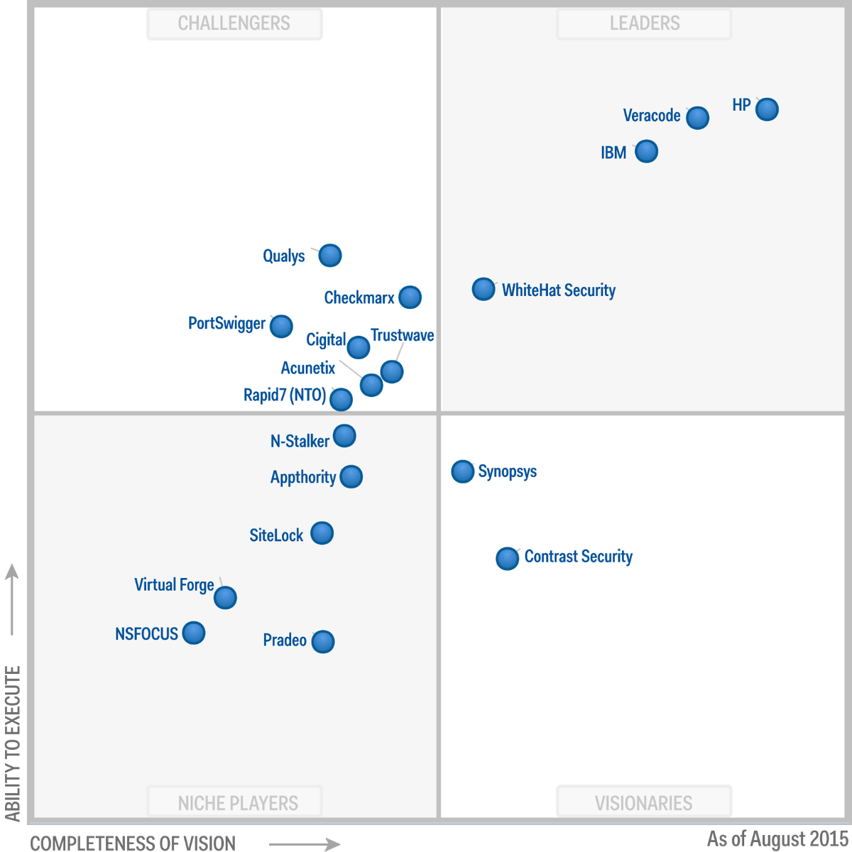 Fr 233 D 233 Ric Lavarde On Twitter Quot Gartner Magic Quadrant