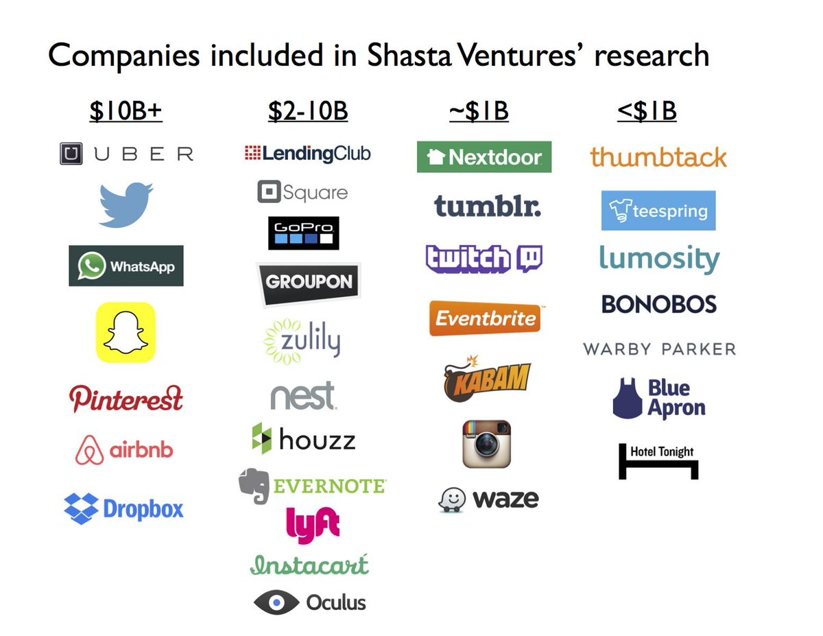 What did Billion Dollar Companies Look Like at the Series A? by @TodFrancis of Shasta VC - http://t.co/j0VfylmiXR http://t.co/zQNpnp6G17