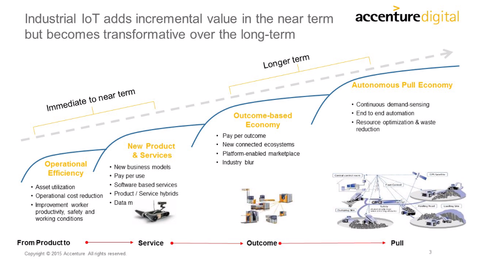 Value created by #IoT over short and long-term. http://t.co/8oWrKExnoc