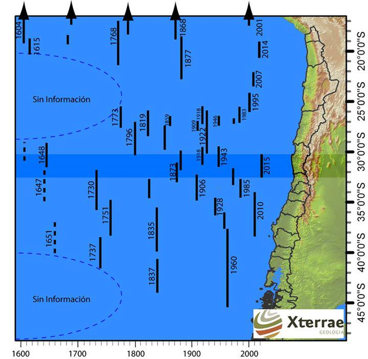 Historical Rupture zones for Chilean coasts, up-to-date. (via Xterrae) #Chile #earthquake https://t.co/4nqYnraY1X http://t.co/Qetr5PgPcq