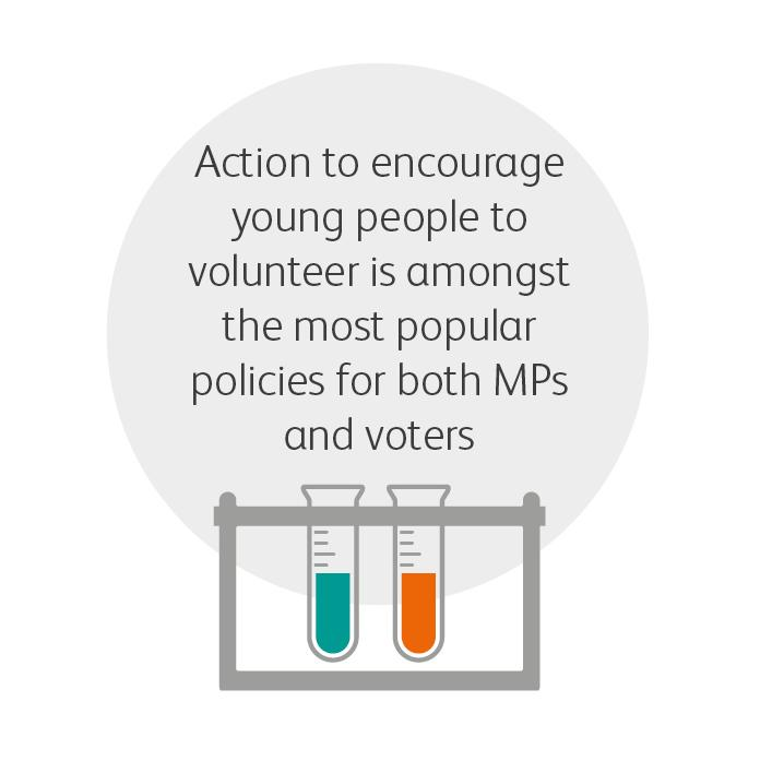 Action to encourage young people to volunteer is the number 1 policy for MPs and voters:   http://t.co/tKUbi1PVAN http://t.co/wrpKN3KH9y