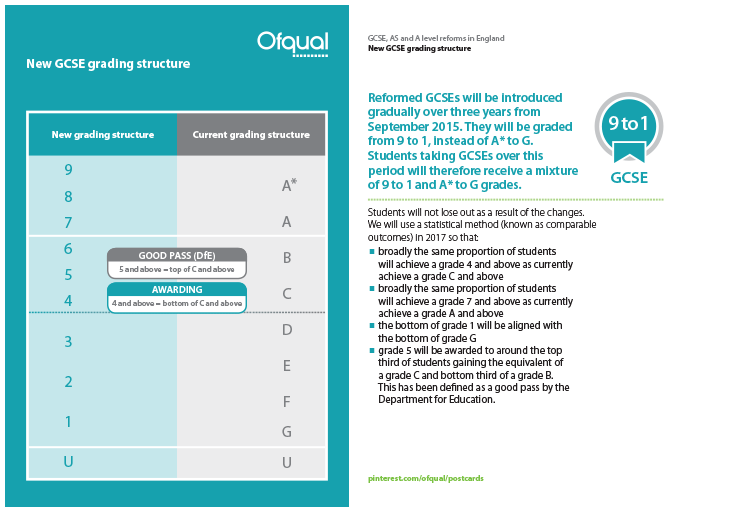 OfQual GCSE Grades post card