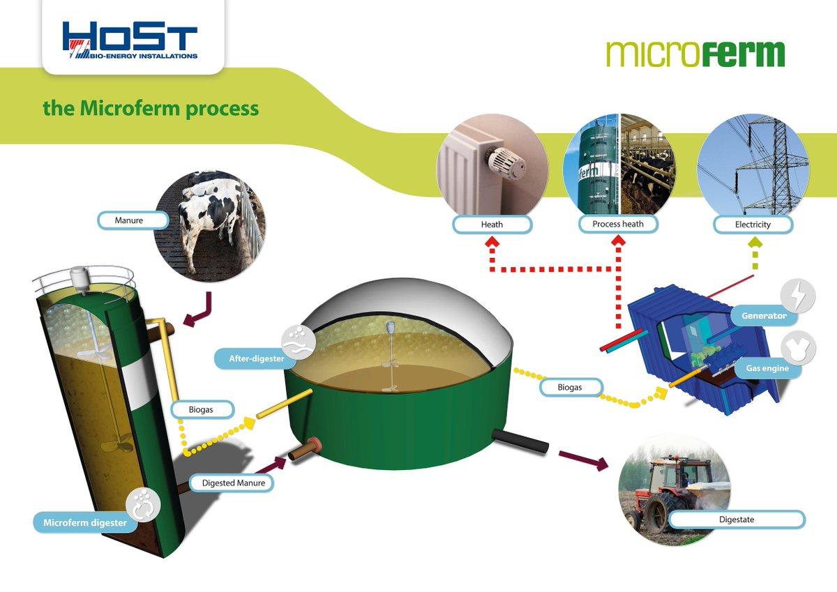 HoSt   Bioenergy Systems on Twitter: