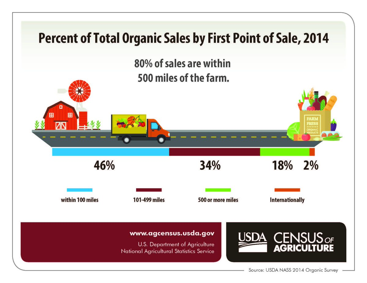 These 10 states are consuming most of our organic food supply