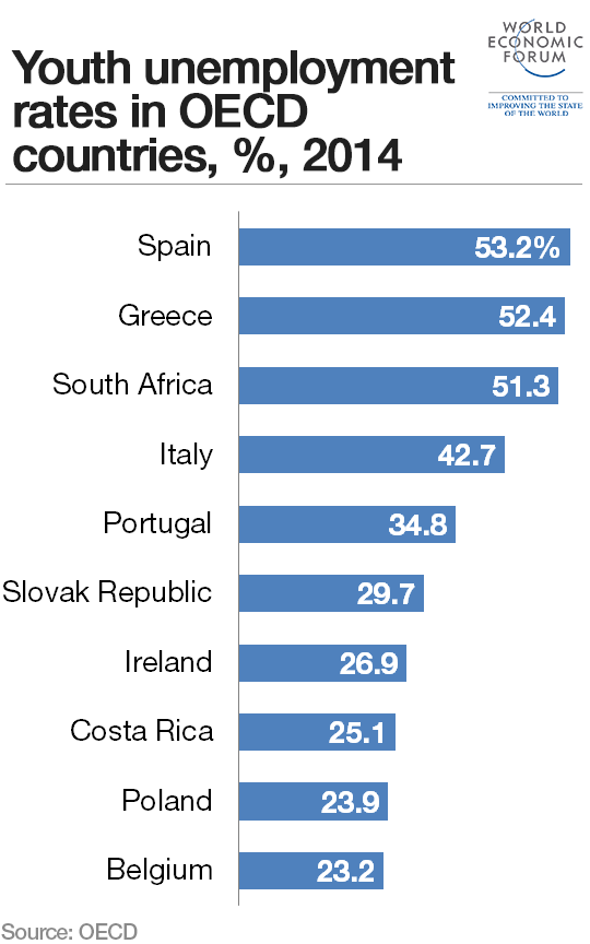 Which countries have the most young people out of work? http://t.co/K3gV9HAQjv #OECD #unemployment