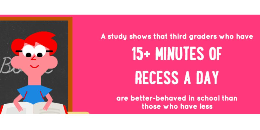 Studies show kids who have free play at school are better behaved! #education #geniusofplay http://t.co/A1DTXEcKq5 http://t.co/RTsItEArwW