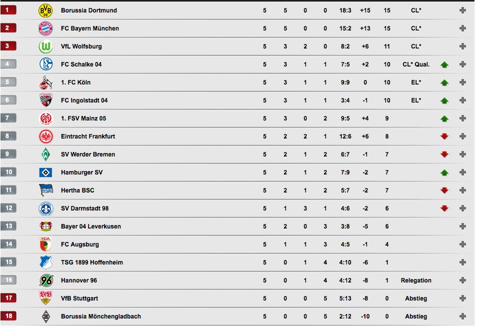 Bundesliga on twitter die tabelle nach dem 5 spieltag for 1 tabelle bundesliga