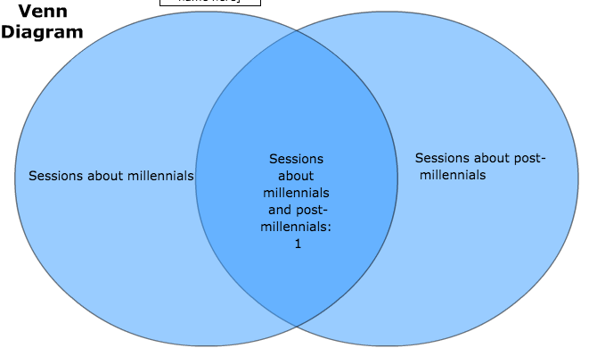 #AWXI by the numbers: Sessions about millennials: Six. Sessions about post-millennials: Two http://t.co/On5xqtJ2EH