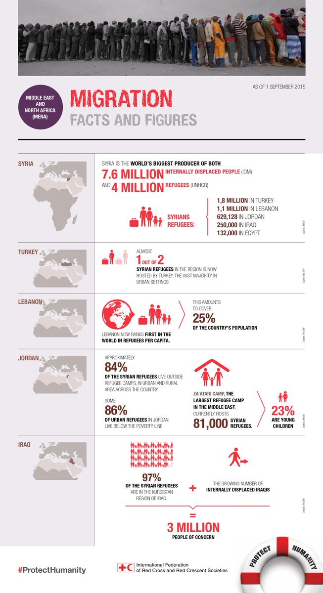 #DidYouKnow that some 86% of urban @refugees in #Jordan live below the poverty line? #infographic #ProtectHumanity http://t.co/JsvyGkctw5