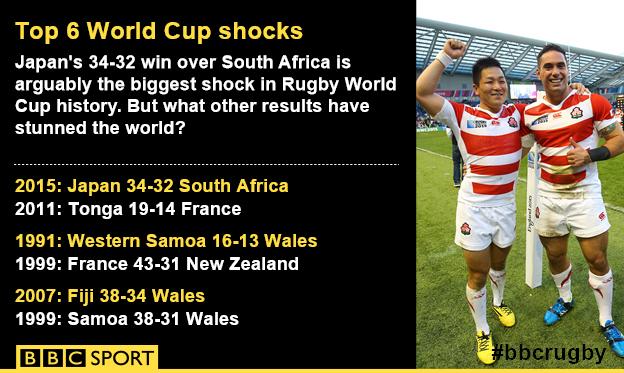 a07fb9f7f70 JeremyGuscott talks Japan's shock victory, Wales' injury crisis & all  things #RWC2015. http://bbc.in/1NGYOLc pic.twitter.com/Zq6arepcSM