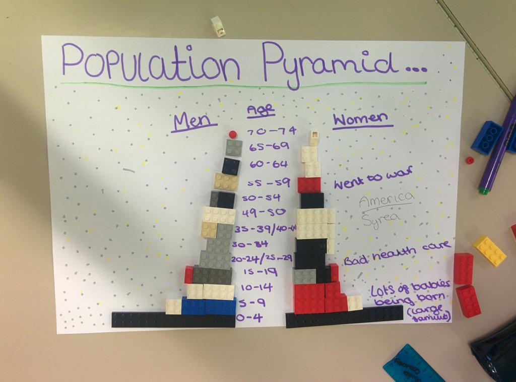"""DWS Geography on Twitter: """"Great Lego population pyramid work today ..."""