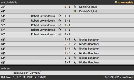 If only #Lord had played #Lewandowski #Bendtner