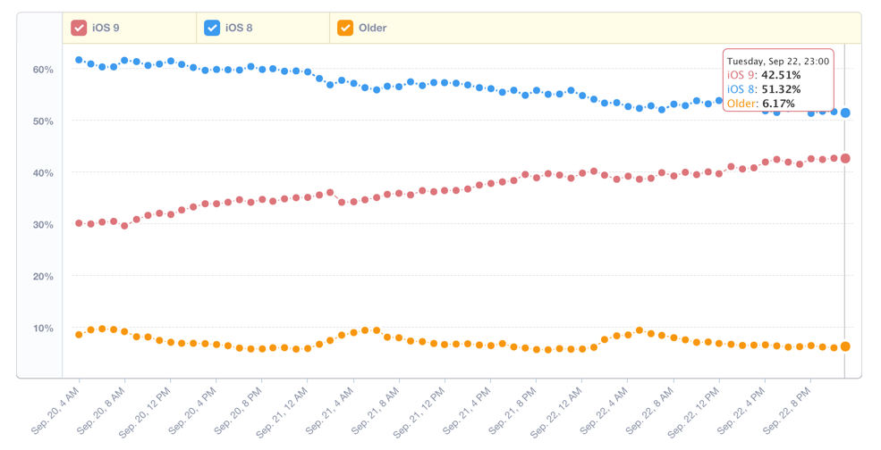 By this weekend we will have iOS9 singularity where there will be more iOS9 devices than anything else. http://t.co/VYf3nNouew