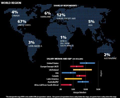 Data Science Salary Map