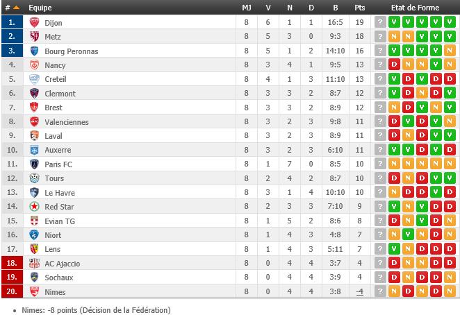 Classement Ligue 2, 8ème journée