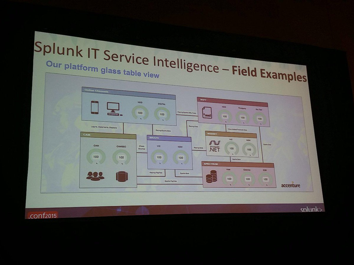Andi Mann On Twitter Another Real World Splunk Itsi Glass Table