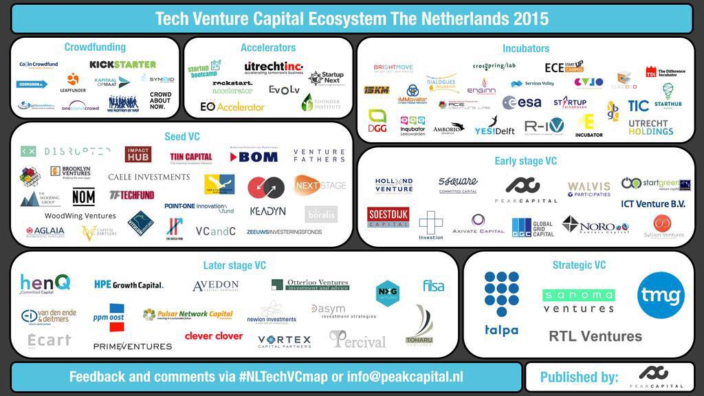 Super super super handy overview of all the investors in the Dutch startup eco-system. By @PeakCapitalNL #adamcw http://t.co/7Mx6905sQ9