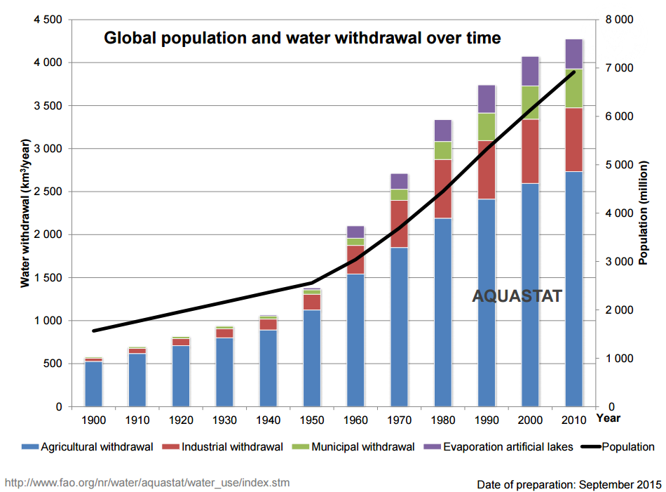 """FAO Land and Water on Twitter: """"Nice graphs comparing growth of ..."""
