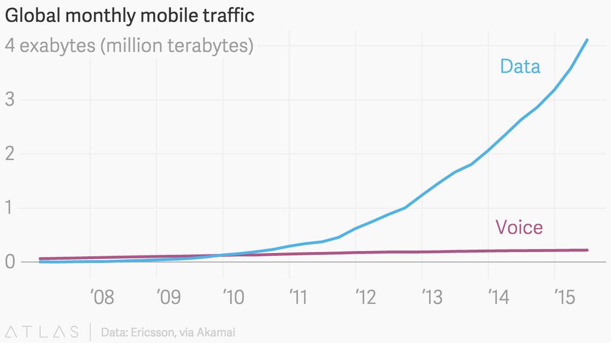 Chart of the day: Why are we still calling them phones? http://t.co/Tj3UZObCGb http://t.co/8WWWVhbZzL