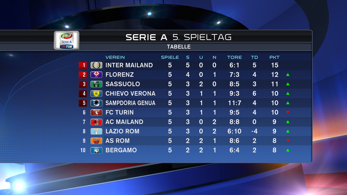 Serie A Tabelle 14/15