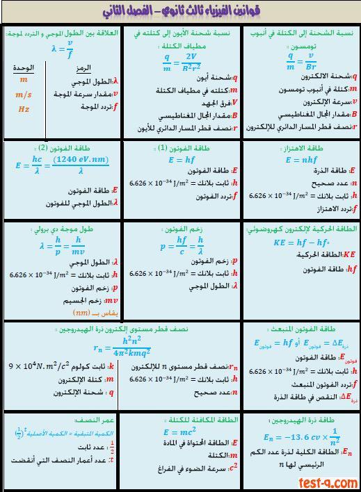 تحصيلي قدرات Sur Twitter قوانين مادة الفيزياء ثالث ثانوي ف٢ مهمة في التحصيلي فيزياء تحصيلي Http T Co Ziucmptxh6