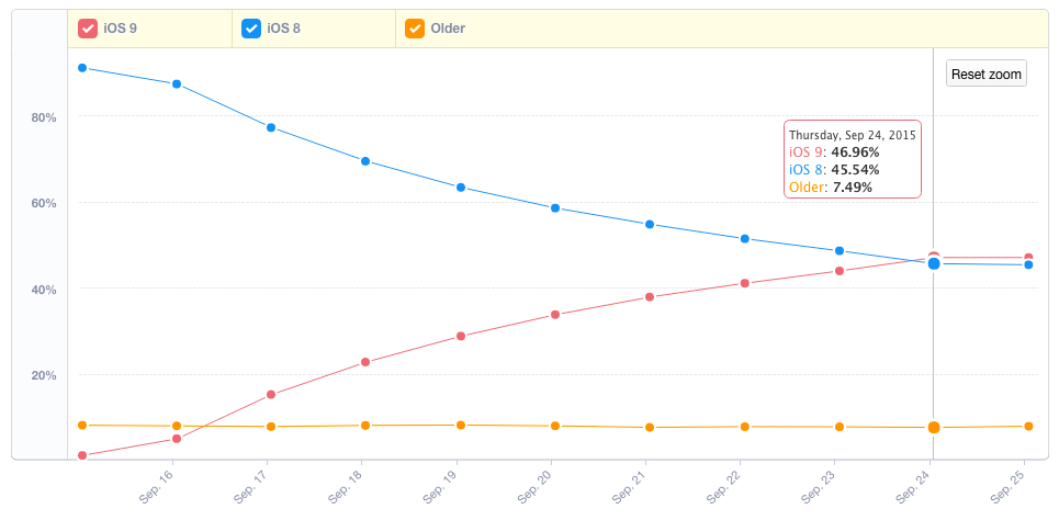 After just 9 days, iOS9's market share has overtaken iOS8. https://t.co/f1TOLxENYF http://t.co/mE3NkXt8V0