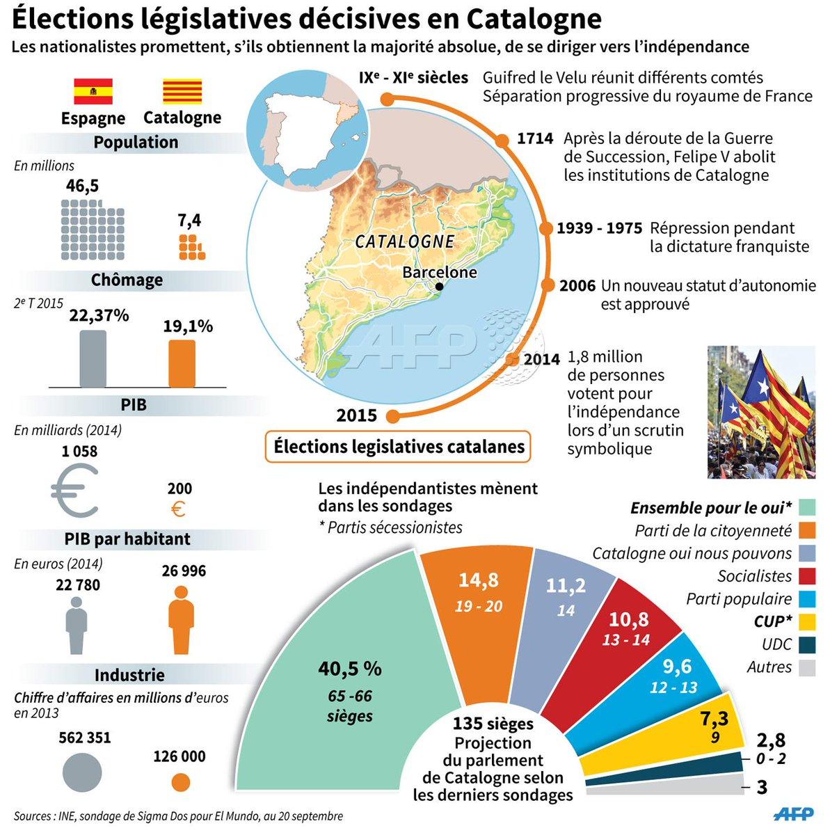 l'indépendance en Catalogne.