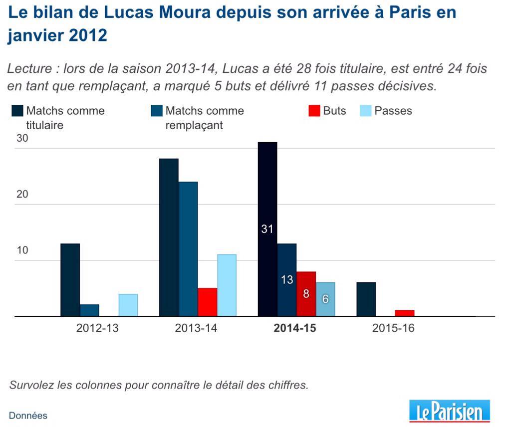 """Psg Lucas Moura Le Néo Parisien: Histoire Du #PSG On Twitter: """"Le Bilan De Lucas Moura Au"""
