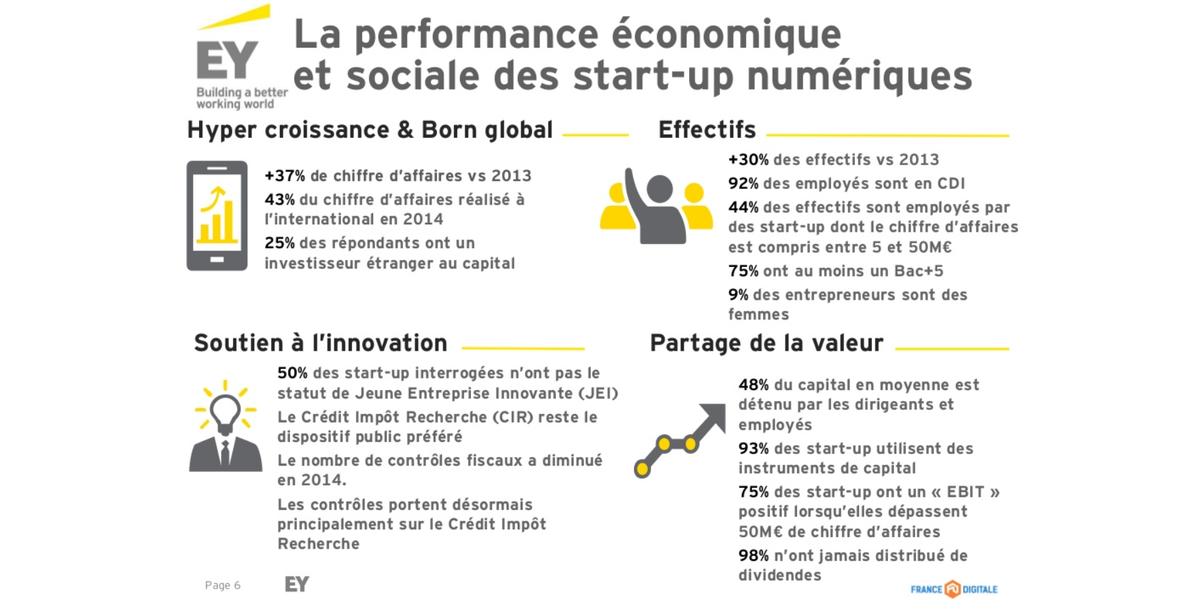 Le #numérique en France est en forte croissance http://t.co/nGxM7ssGXY @EY @FRdigitale #FDDay #innovation http://t.co/SuaMe2uERU