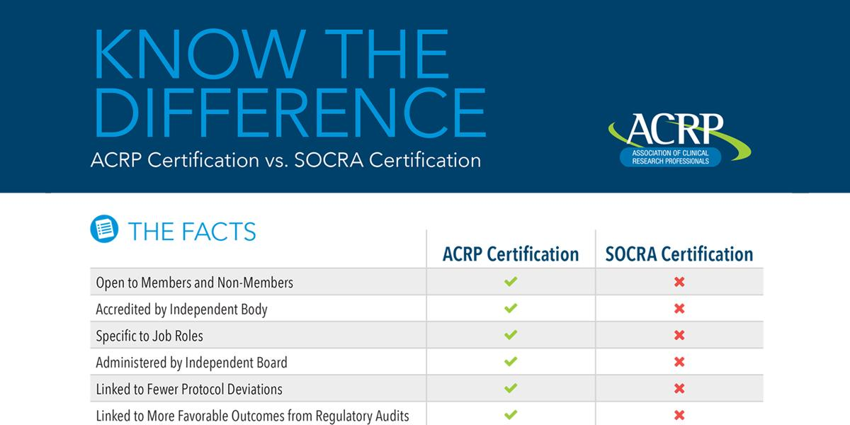 Acrp On Twitter Icymi Do You Know Your Certfacts Learn The