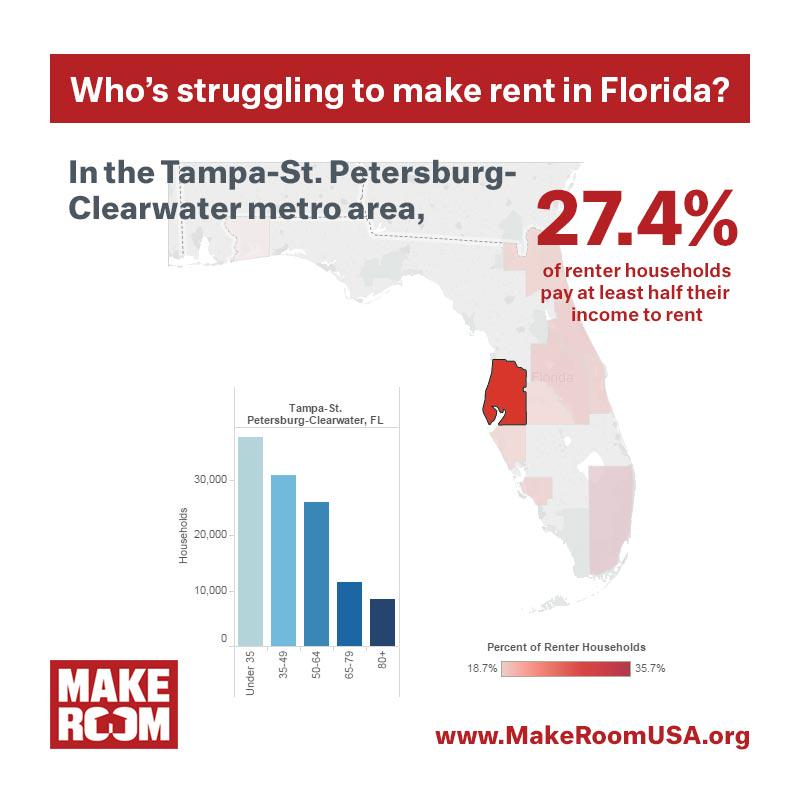Rent in clearwater florida