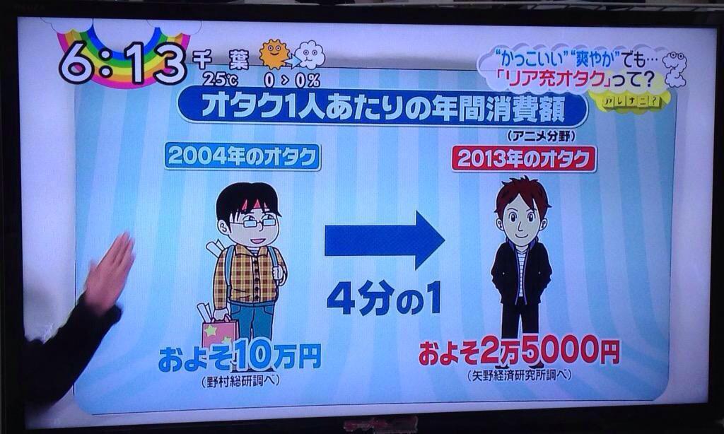 【速報】オタクの年間消費量 2003年10万 2013年2万5000円 リア充オタク化