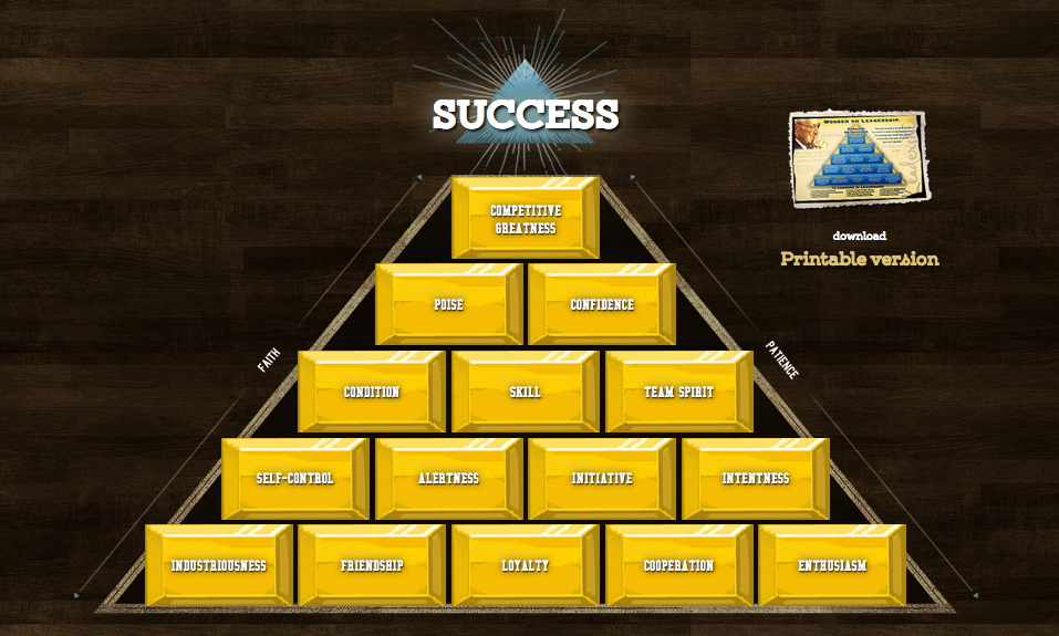 graphic about John Wooden Pyramid of Success Printable named Practice John Wood upon Twitter: \