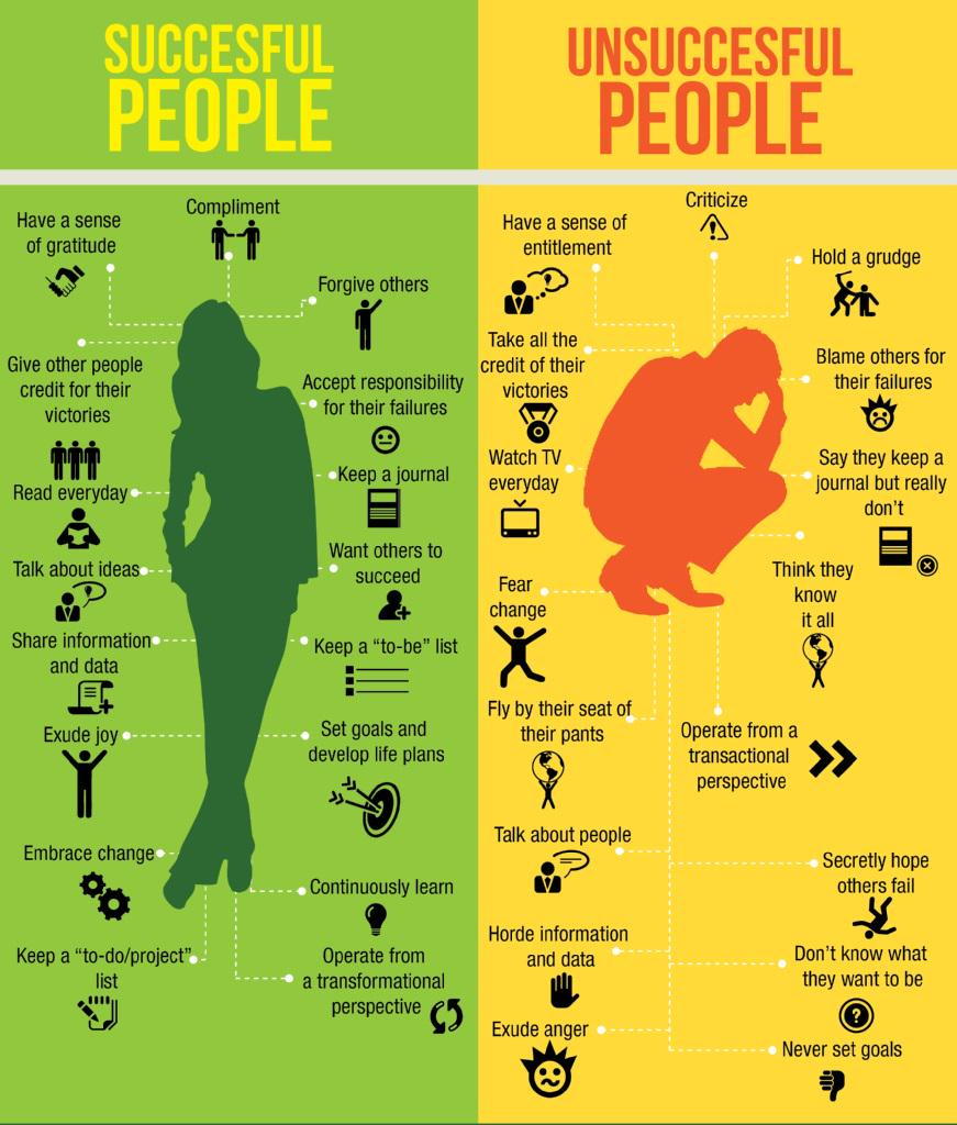 The Differences Between Successful and Unsuccessful People. #FutureofWork #FutureProofYourself http://t.co/EZhm0IvOy5