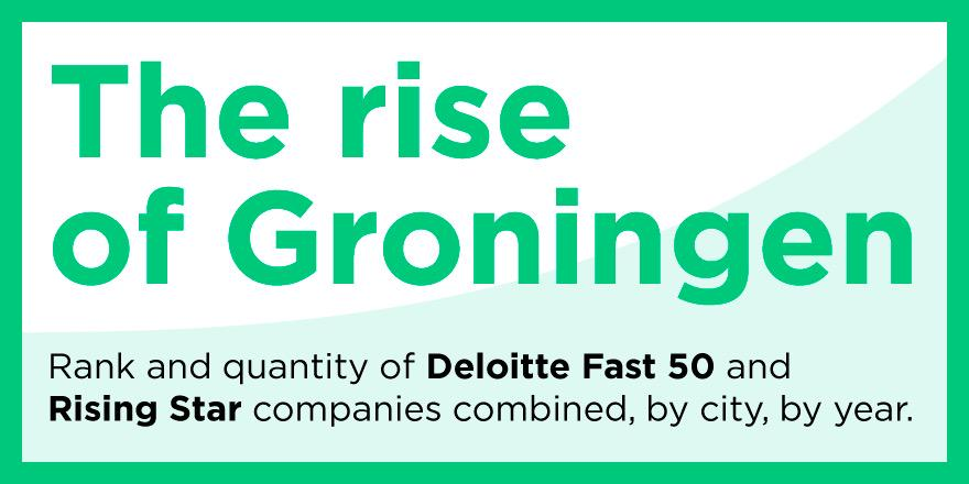 Groningen has 1.5 % of NL population, and 16% of #Fast50 and #Risingstars #incredible! http://t.co/dwX9mCC1iB