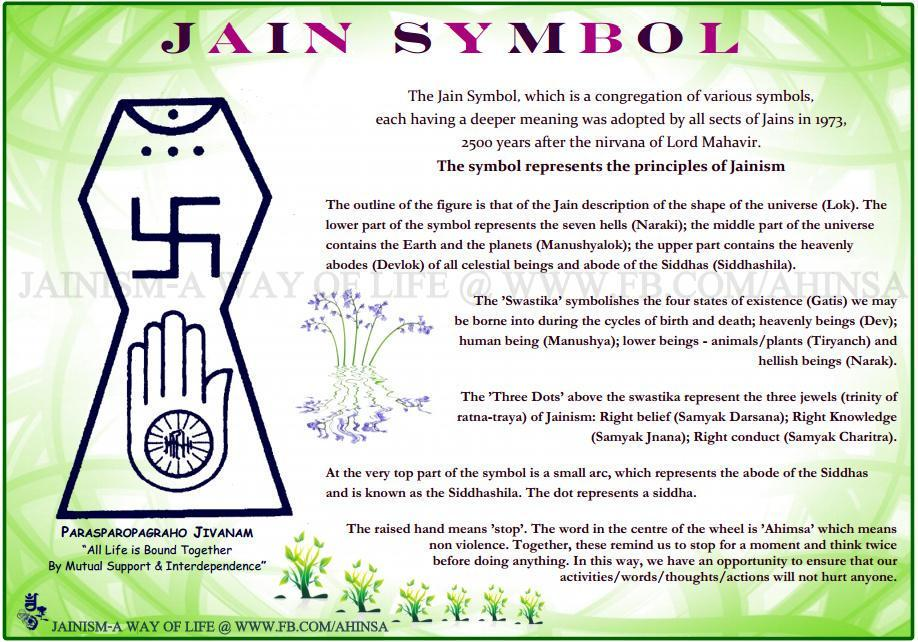 Being Jain On Twitter Jain Symbol And Its Significance