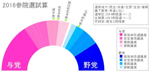 """三春充希(はる)⭐Mitsuki MIHARU on Twitter: """"参議院 122議席…過半数 ..."""