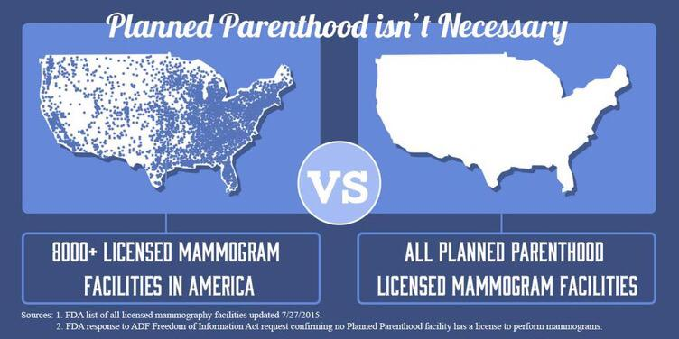 Unfortunately, @PPFA is NOT authorized to perform life saving cancer screenings like mammograms #DefundPP #AskCecile http://t.co/cXl85AP9xv