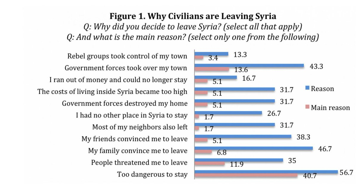 This is what #refugees say about why they are leaving #Syria now: http://t.co/2aGv5lFkcr http://t.co/WlSLWBsiBx